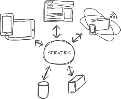 Websites, devices, and other building blocks dependably connected to servers