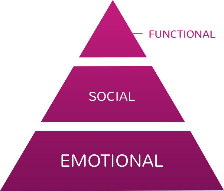 "Pyramid depicts Switch Interview components: ""Emotional"" as base, ""Social"" as middle, ""Functional"" as top"