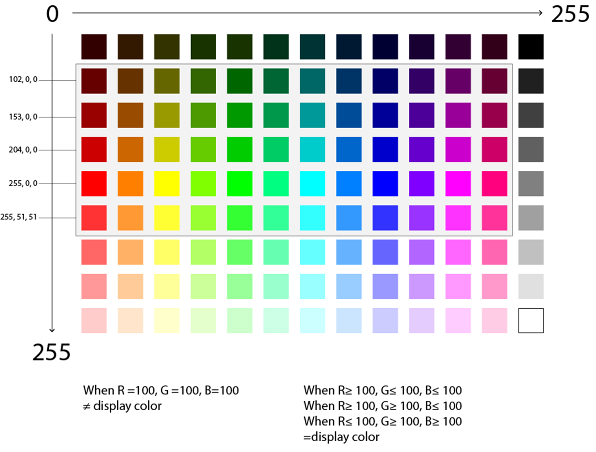 RGB chart highlighting very specific color values